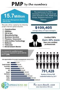 Scope of PMP certification in Pakistan latest facts and figures