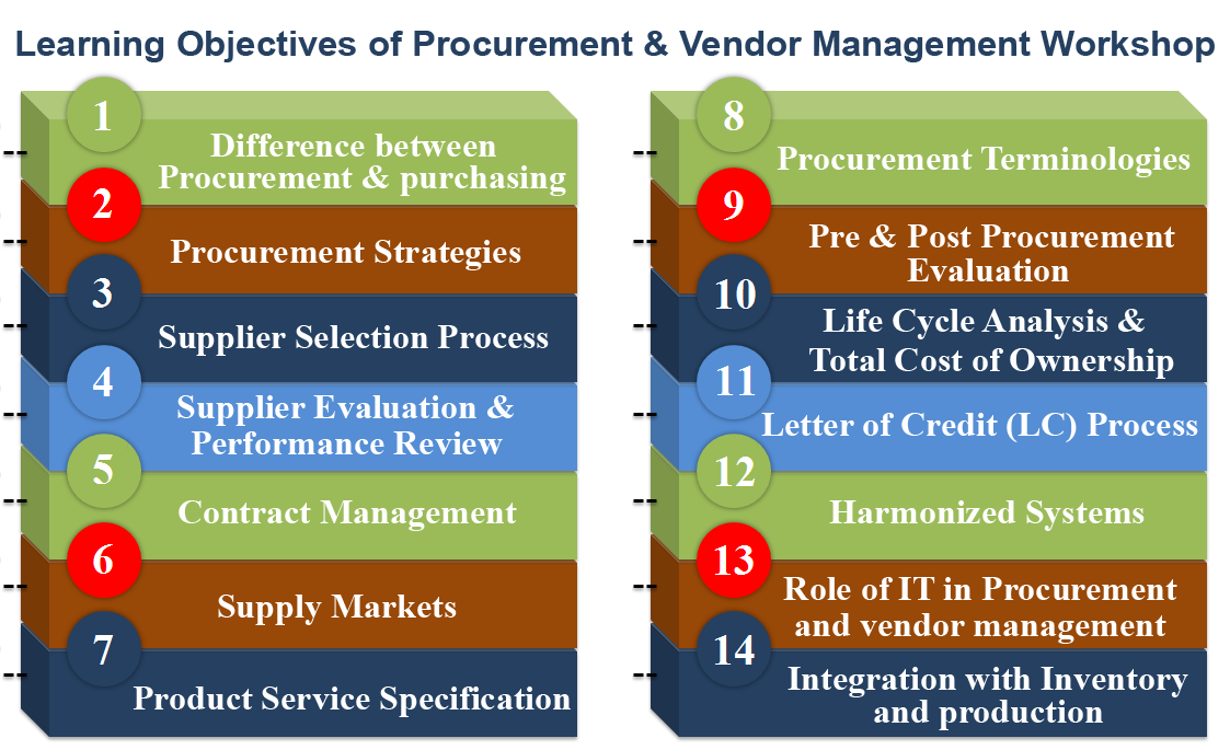 Procurement And Vendor Management Training Operations360